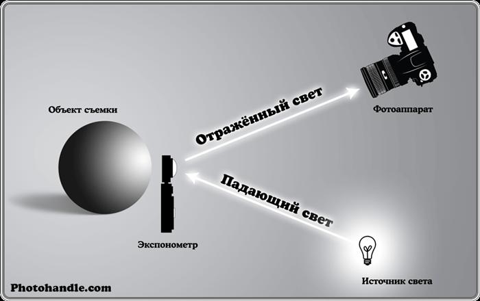 Экспозамер освещения