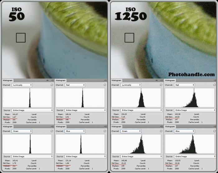 Оценка уровня шума на фотографии